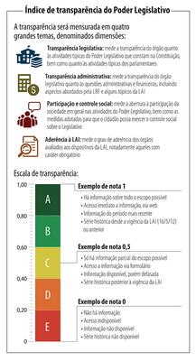 Info índice de transparência